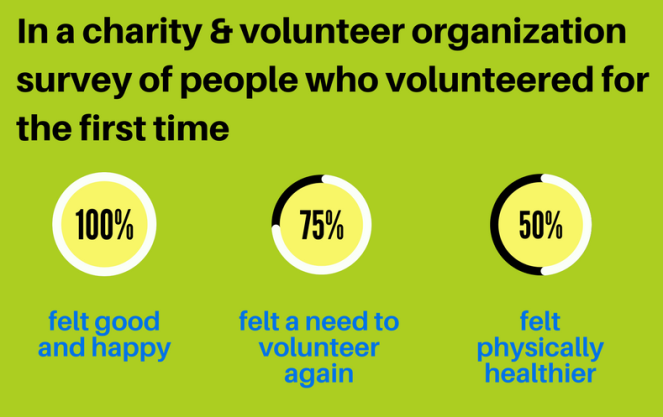 Stats about Volunteering